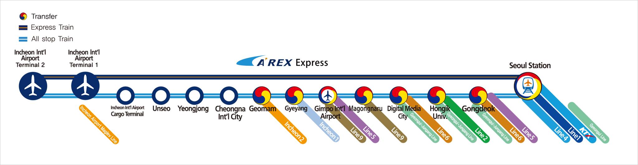 Peta Perjalanan AREX