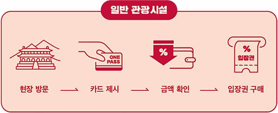 일반 관광 시설 이용 안내(현장방문→카드제시→금액확인→입장권구매)