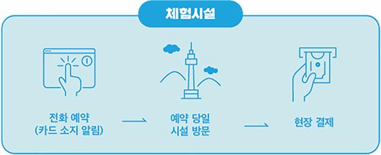 체험 시설 이용 안내(전화 예약(카드소지 알림)→예약당일 시설방문→현장결제)