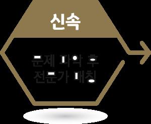 신속, 문제 파악 후 전문가 매칭