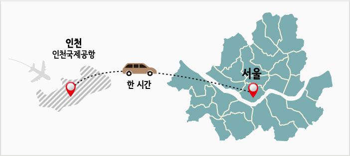 서울은 인천공항에서부터 서울까지의 거리는 약 60km로 차로 약 1시간 거리에 위치