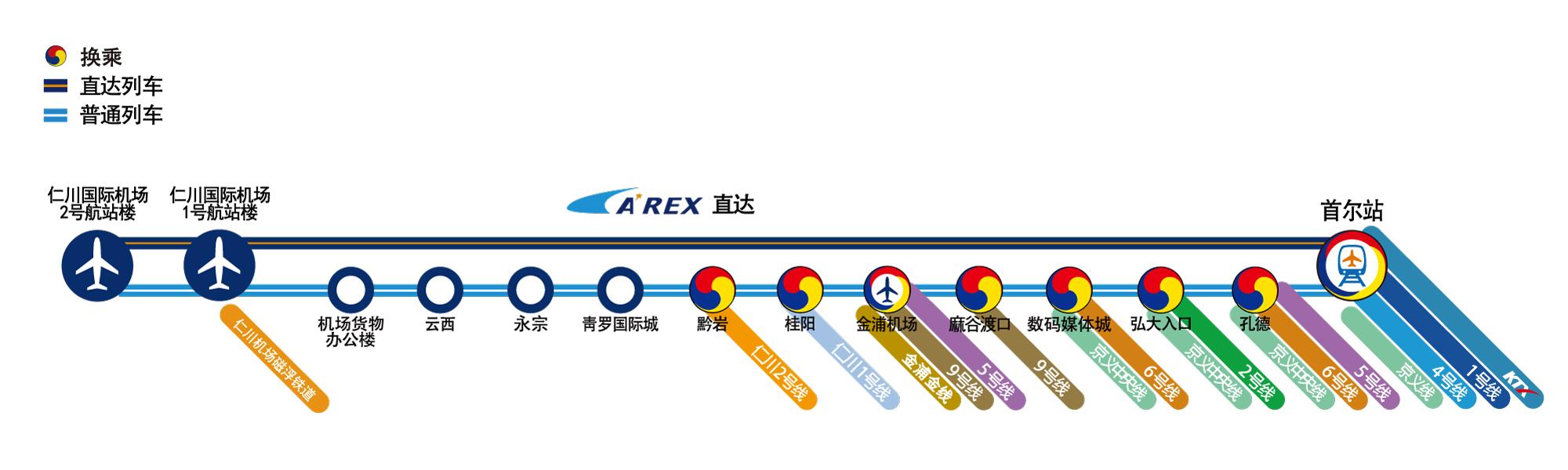 英文版机场铁路路线图。换乘站、直达列车、一般列车组成的路线表。直达列车:仁川机场2号航站楼 – 仁川机场1号航站楼(磁浮铁路) – 首尔站(换乘站:1号线、4号线、KTX、京义线)。一般列车:仁川机场2号航站楼 – 仁川机场1号航站楼(磁浮铁路) – 机场货运站 – 云西 – 永宗 – 青罗国际城 – 黔岩(换乘站:仁川2号线) – 桂阳(换乘站:仁川1号线) – 金浦机场(换乘站:5号线、9号线、金浦黄金线) – 麻谷渡口(换乘站:9号线) – 数位媒体城(换乘站:6号线、京义中央线) – 弘益大学(换乘站:2号线、京义中央线) – 孔德站(换乘站:5号线、6号线、 京义中央线) – 首尔站(换乘站:1号线、4号线、KTX、京义线)。