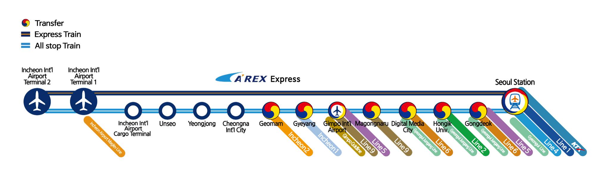 Карта железной дороги Международного Аэропорта Инчхон (AREX). На карте указаны три символа: 'Трансфер', 'Экспресс поезд', и 'Обычный поезд'. Экспресс поезд: Терминал 2 Международного Аэропорта Инчхон - Терминал 1 Международного Аэропорта Инчхон (Поезд на магнитной подушке) - Станция Сеул (Пересадка на линии метро 1 и 4, линию KTX и линию Кёничунан). Обычный поезд: Терминал 2 Международного Аэропорта Инчхон - Терминал 1 Международного Аэропорта Инчхон (Поезд на магнитной подушке) - Грузовой Терминал Аэропорта Инчхон - Станция Унсо - Станция Ёнчон - Станция Международный Город Чонна - Станция Гонам (Пересадка на линию Инчхон 2) - Станция Геян (Пересадка на линию Инчхон 1) - Станция Международного Аэропорта Кимпхо (Пересадка на линии метро 5 и 9, линию Кимпхо Голд) - Станция Магокнару (Пересадка на линию метро 9) - Станция Диджитал Медиа Сити (Пересадка на линию метро Кёничунан и линию 6) - Станция Хондэ-ипку (Пересадка на линию метро 2 и линию Кёничунан) - Станция Гондок (Пересадка на линии метро 5 и 6, и линию Кёничунан) - Станция Сеул (Пересадка на линию метро 1 и 4, линию KTX и линию Кёничунан)